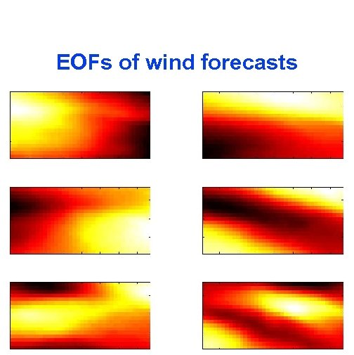 EOFs of wind forecasts