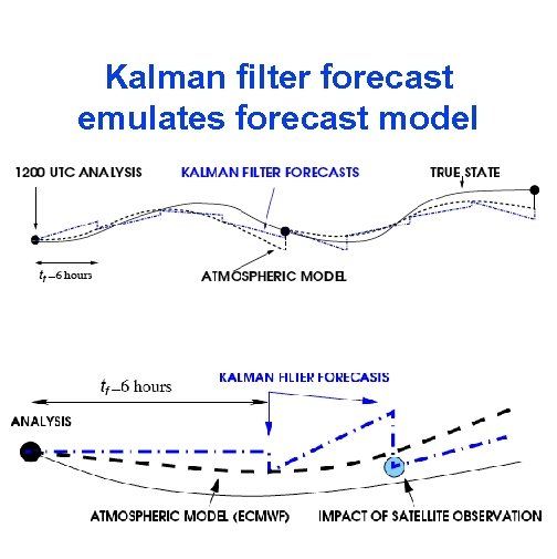 Kalman filter forecast emulates forecast model