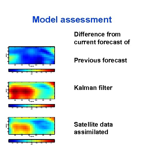 Model assessment Difference from current forecast of Previous forecast Kalman filter Satellite data assimilated