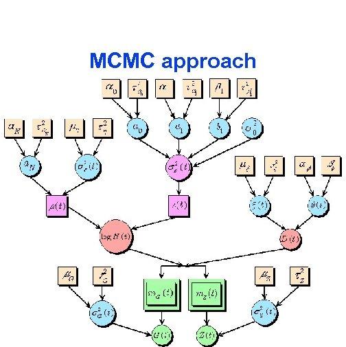 MCMC approach