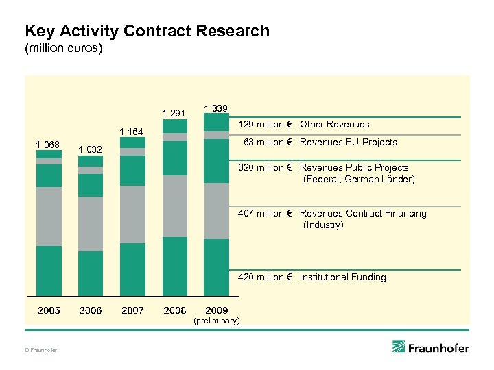 Key Activity Contract Research (million euros) 1 291 1 164 1 068 1 339