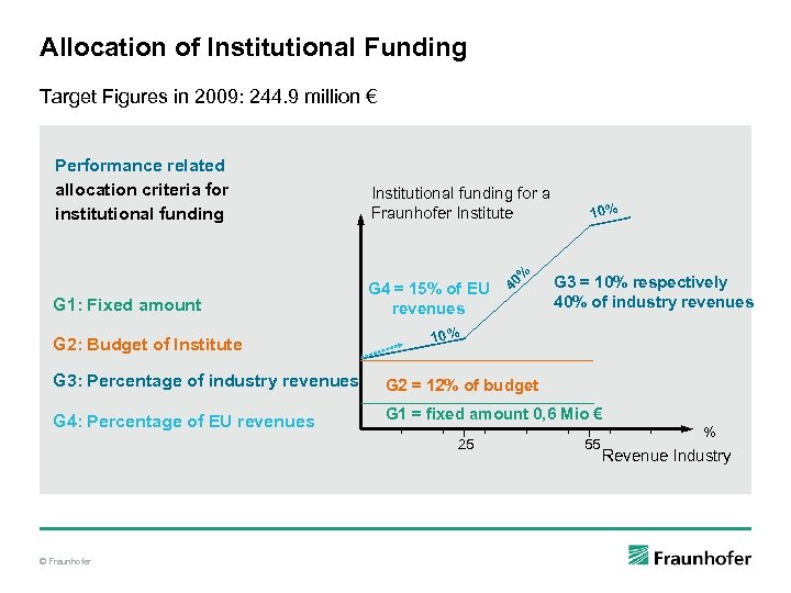 Allocation of Institutional Funding Target Figures in 2009: 244. 9 million € Performance related