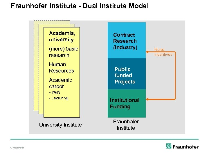 Fraunhofer Institute - Dual Institute Model Academia, university (more) basic research Human Resources Academic