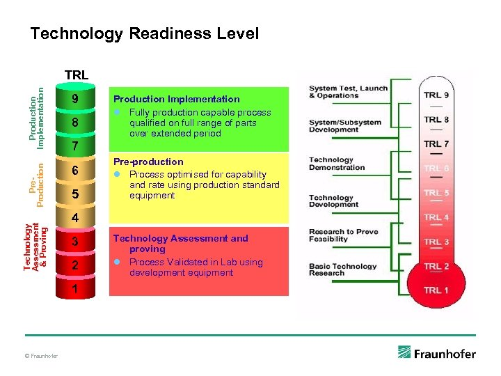 Technology Readiness Level Technology Assessment & Proving Pre. Production Implementation TRL 9 8 7