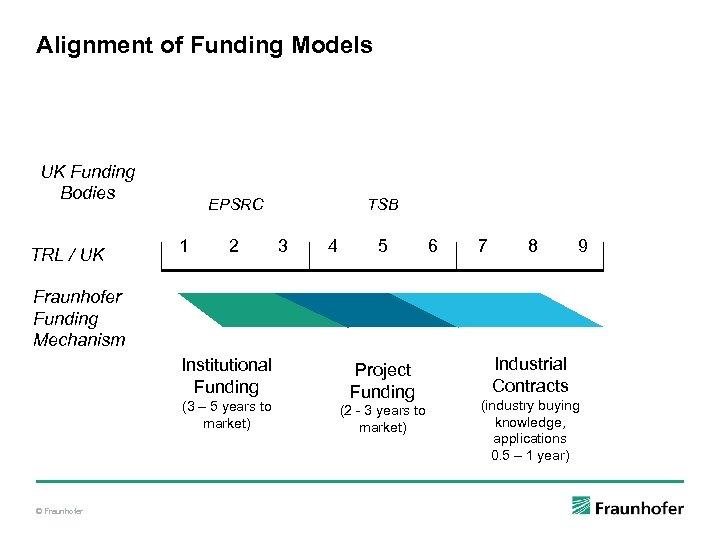 Alignment of Funding Models UK Funding Bodies TRL / UK EPSRC 1 2 TSB