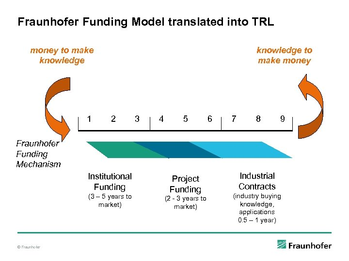 Fraunhofer Funding Model translated into TRL money to make knowledge 1 knowledge to make