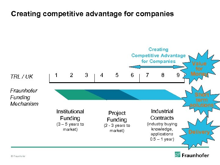 Creating competitive advantage for companies Creating Competitive Advantage for Companies TRL / UK 1