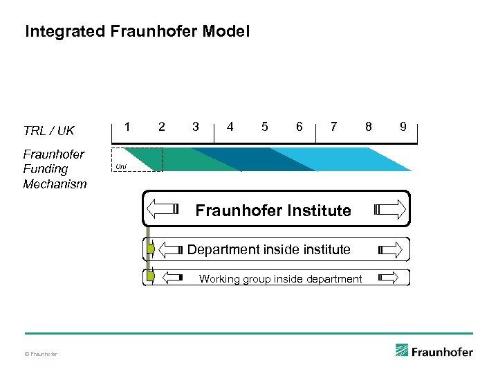 Integrated Fraunhofer Model TRL / UK Fraunhofer Funding Mechanism 1 2 3 4 5