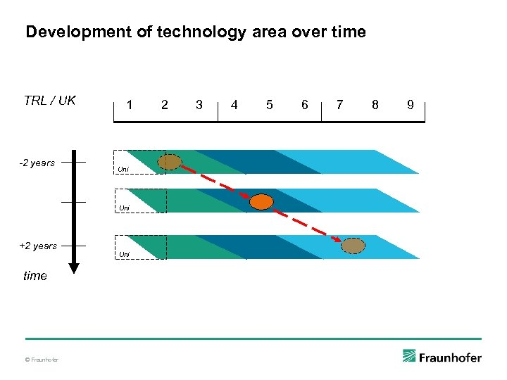 Development of technology area over time TRL / UK -2 years 1 Uni +2