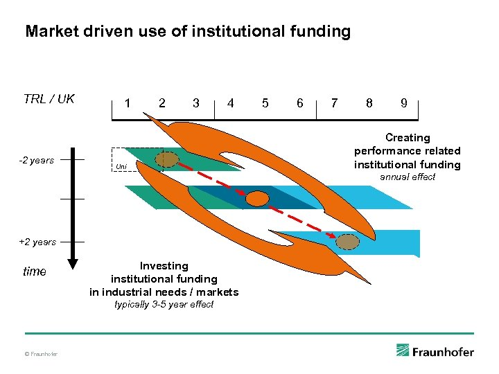 Market driven use of institutional funding TRL / UK -2 years 1 2 3