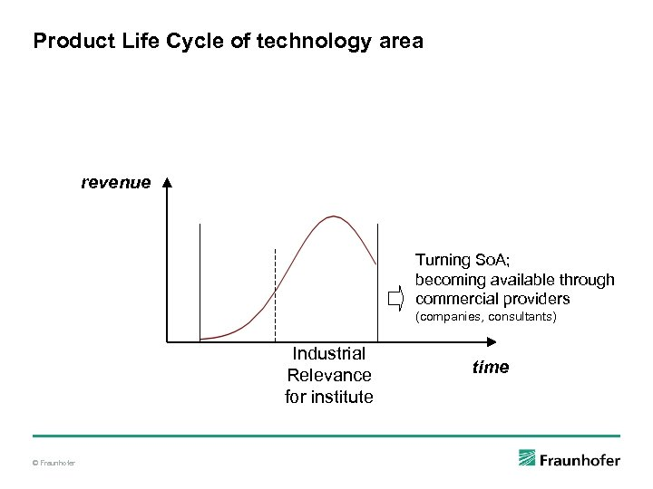 Product Life Cycle of technology area revenue Turning So. A; becoming available through commercial