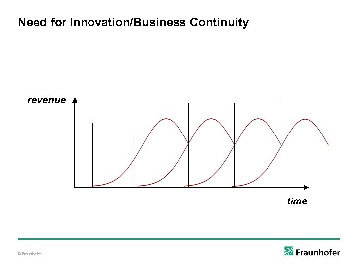 Need for Innovation/Business Continuity revenue time © Fraunhofer