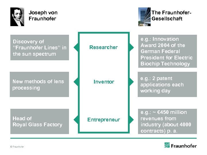 "Joseph von Fraunhofer Discovery of ""Fraunhofer Lines"" in the sun spectrum New methods of"