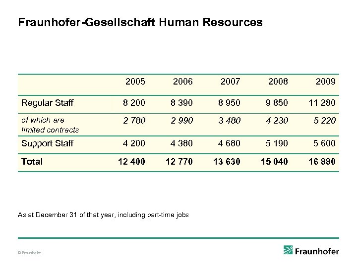 Fraunhofer-Gesellschaft Human Resources 2005 2006 2007 2008 2009 Regular Staff 8 200 8 390