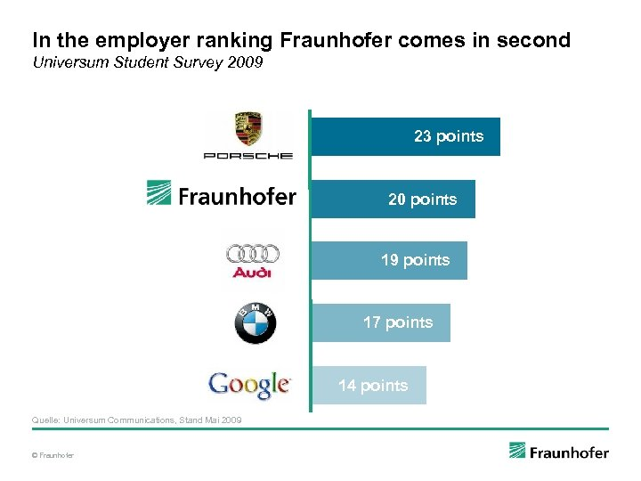 In the employer ranking Fraunhofer comes in second Universum Student Survey 2009 23 points