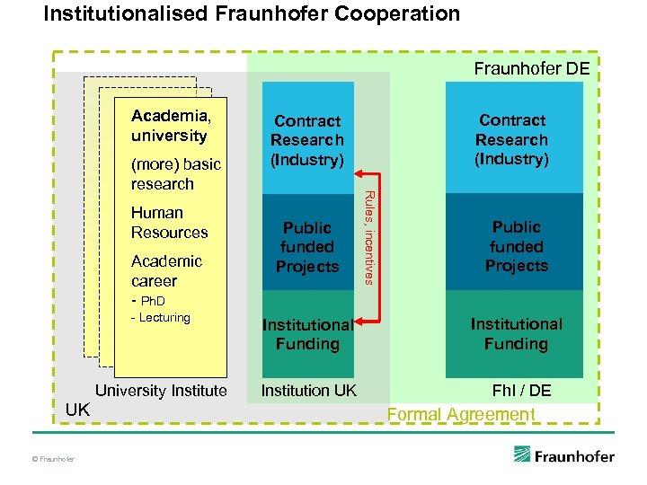 Institutionalised Fraunhofer Cooperation Fraunhofer DE Academia, university Human Resources Academic career - Ph. D