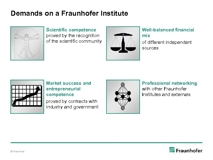 Demands on a Fraunhofer Institute Scientific competence proved by the recognition of the scientific