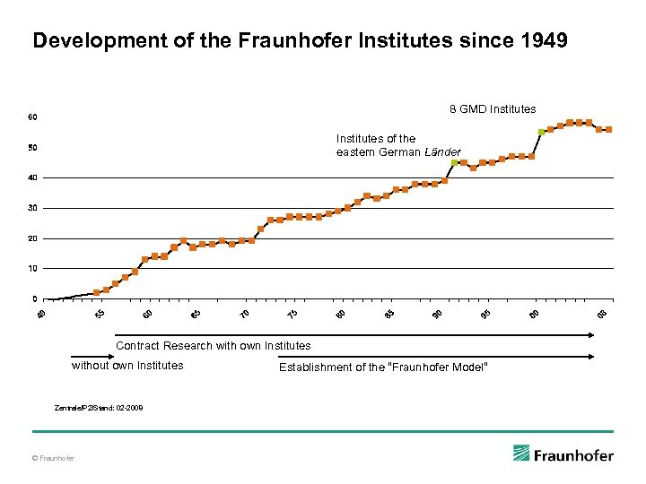 Development of the Fraunhofer Institutes since 1949 8 GMD Institutes of the eastern German