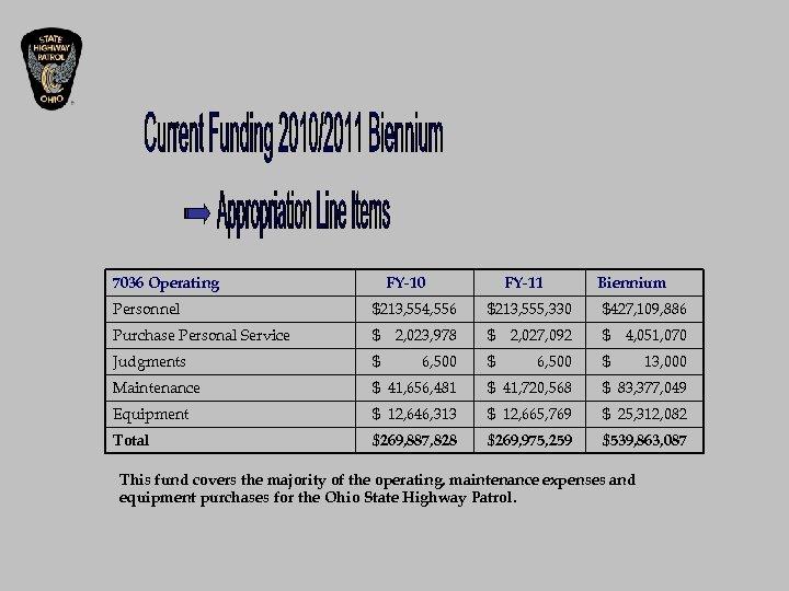 7036 Operating FY-10 FY-11 Biennium Personnel $213, 554, 556 $213, 555, 330 $427, 109,
