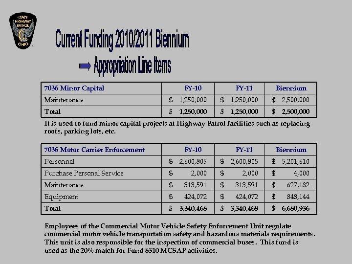 7036 Minor Capital FY-10 FY-11 Biennium Maintenance $ 1, 250, 000 $ 2, 500,