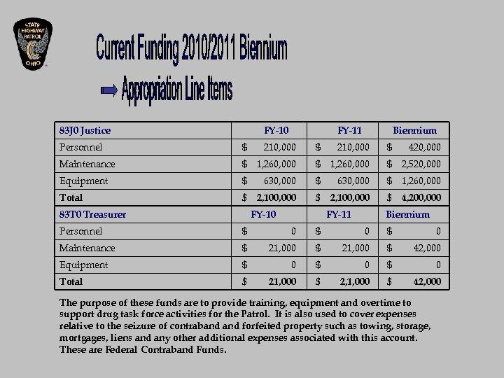 83 J 0 Justice FY-10 FY-11 Biennium Personnel $ 210, 000 $ 420, 000