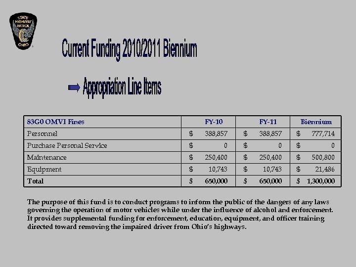 83 G 0 OMVI Fines FY-10 FY-11 Biennium Personnel $ 388, 857 $ 777,