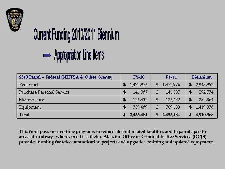 8310 Patrol – Federal (NHTSA & Other Grants) FY-10 FY-11 Biennium Personnel $ 1,