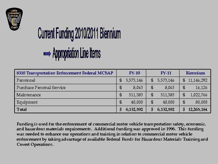 8310 Transportation Enforcement Federal MCSAP FY-10 FY-11 Biennium $ 11, 146, 292 Personnel $