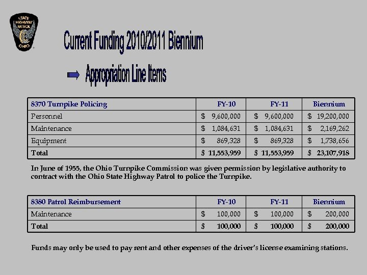 8370 Turnpike Policing FY-10 FY-11 Biennium Personnel $ 9, 600, 000 $ 19, 200,
