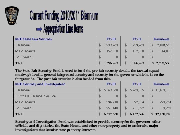8400 State Fair Security FY-10 FY-11 Biennium Personnel $ 1, 239, 283 $ 2,