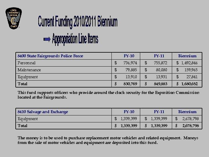 8400 State Fairgrounds Police Force FY-10 FY-11 Biennium Personnel $ 736, 974 $ 755,