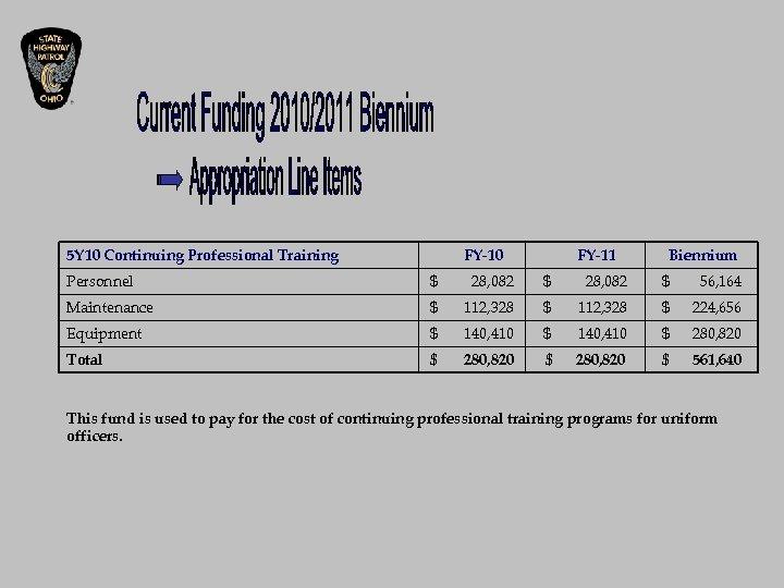5 Y 10 Continuing Professional Training FY-10 FY-11 Biennium Personnel $ 28, 082 $