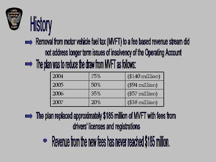2004 75% ($140 million) 2005 50% ($94 million) 2006 35% ($57 million) 2007 20%