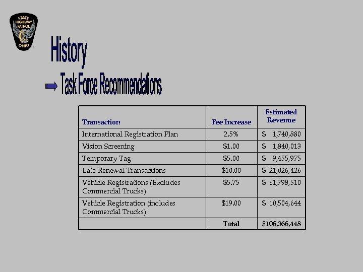 Transaction Fee Increase Estimated Revenue International Registration Plan 2. 5% $ 1, 740, 880
