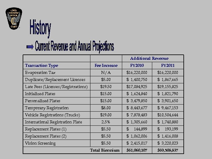 Additional Revenue Transaction Type Fee Increase FY 2010 FY 2011 Evaporation Tax N/A $16,