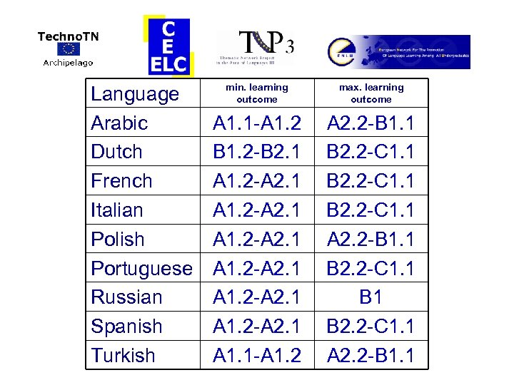 Language Arabic Dutch French Italian Polish Portuguese Russian Spanish Turkish min. learning outcome max.