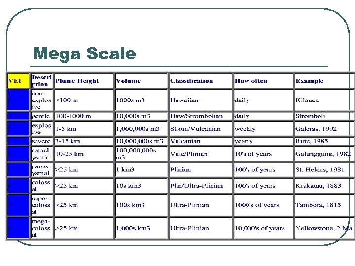 Mega Scale