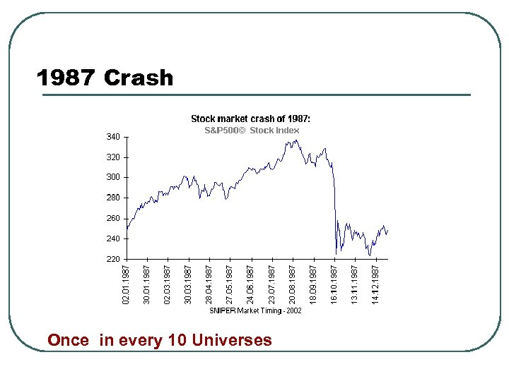 1987 Crash Once in every 10 universes! Once in every 10 Universes