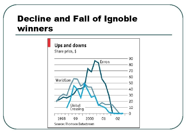 Decline and Fall of Ignoble winners