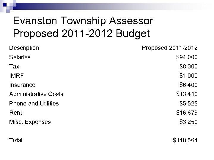 10 Evanston Township Assessor Proposed 2011 -2012 Budget Description Salaries Proposed 2011 -2012 $94,