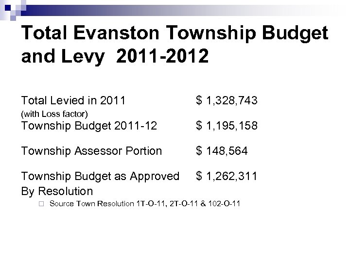 11 Total Evanston Township Budget and Levy 2011 -2012 Total Levied in 2011 $