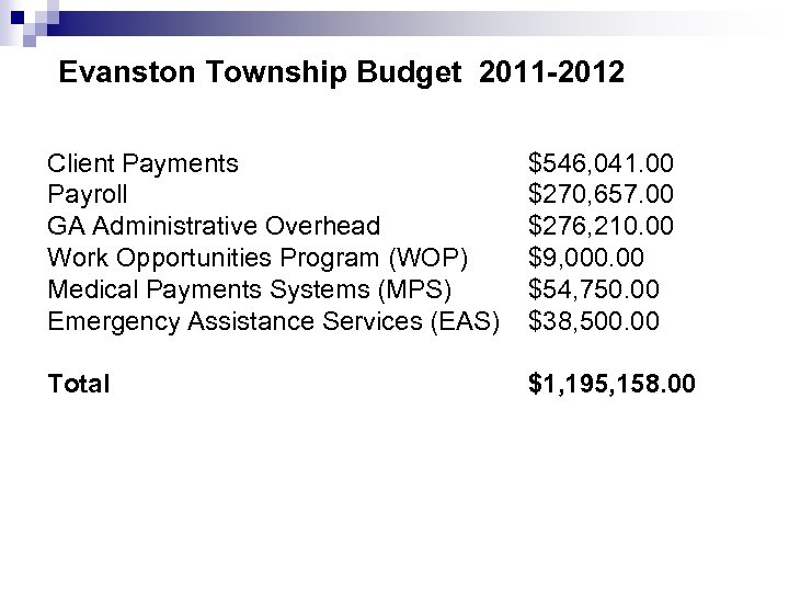 9 Evanston Township Budget 2011 -2012 Client Payments Payroll GA Administrative Overhead Work Opportunities