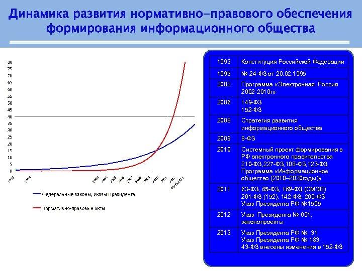 Динамика развития нормативно-правового обеспечения формирования информационного общества 1993 Конституция Российской Федерации 1995 № 24