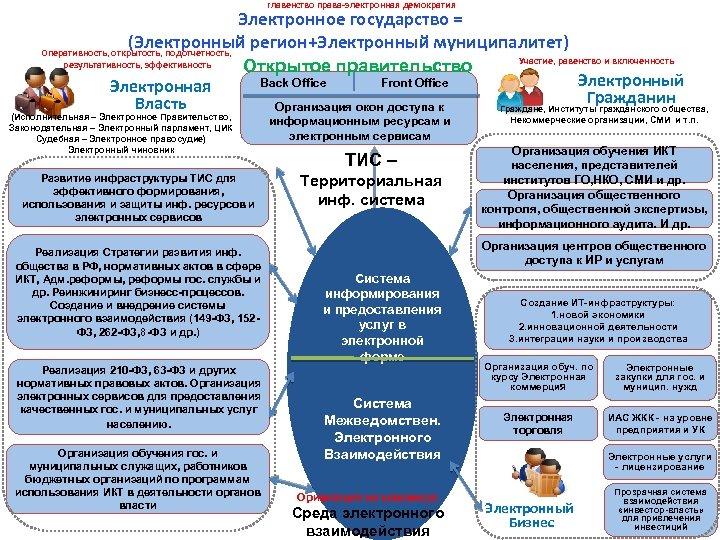 главенство права-электронная демократия Электронное государство = (Электронный регион+Электронный муниципалитет) Оперативность, открытость, подотчетность, результативность, эффективность