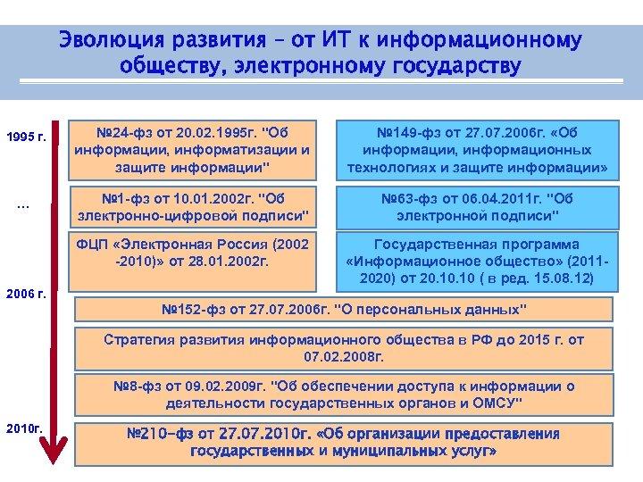 Эволюция развития – от ИТ к информационному обществу, электронному государству … № 24 -фз