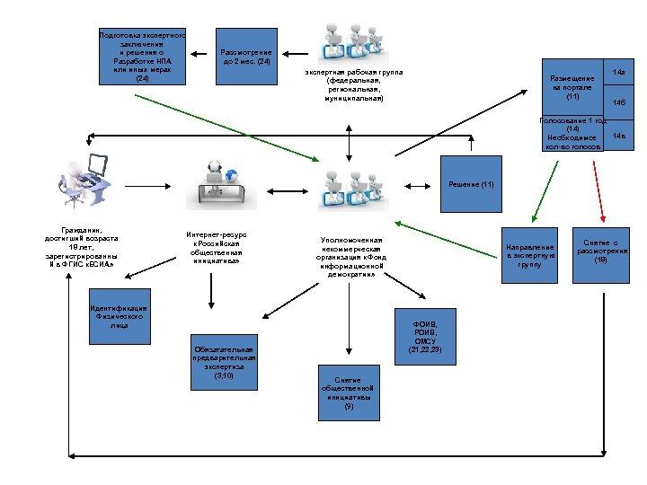 Подготовка экспертного заключения и решения о Разработке НПА или иных мерах (24) Рассмотрение до