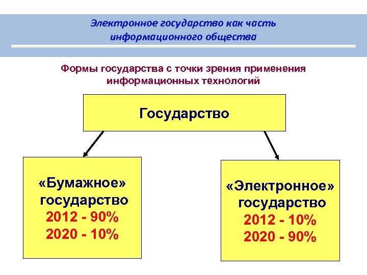 Электронное государство как часть информационного общества Формы государства с точки зрения применения информационных технологий
