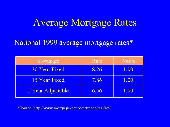 Average Mortgage Rates National 1999 average mortgage rates* Mortgage 30 Year Fixed Rate 8.