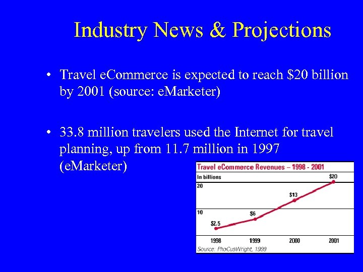 Industry News & Projections • Travel e. Commerce is expected to reach $20 billion
