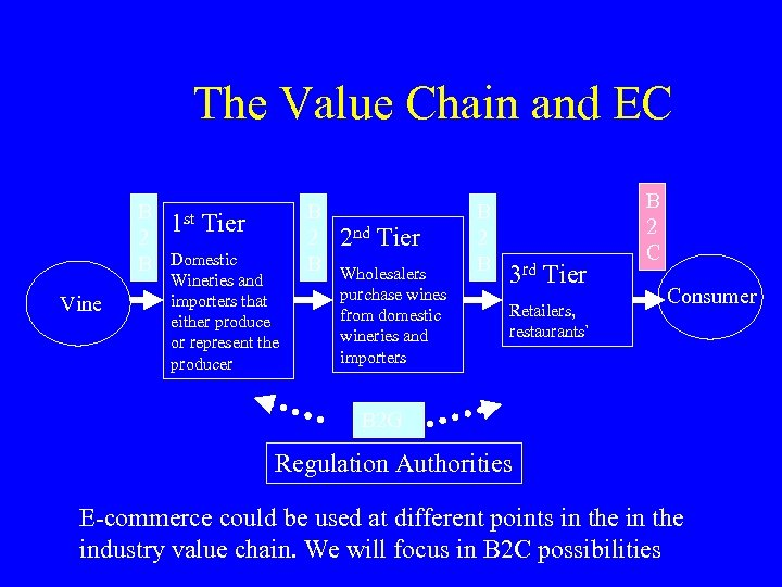 The Value Chain and EC B 2 B Vine 1 st Tier Domestic Wineries